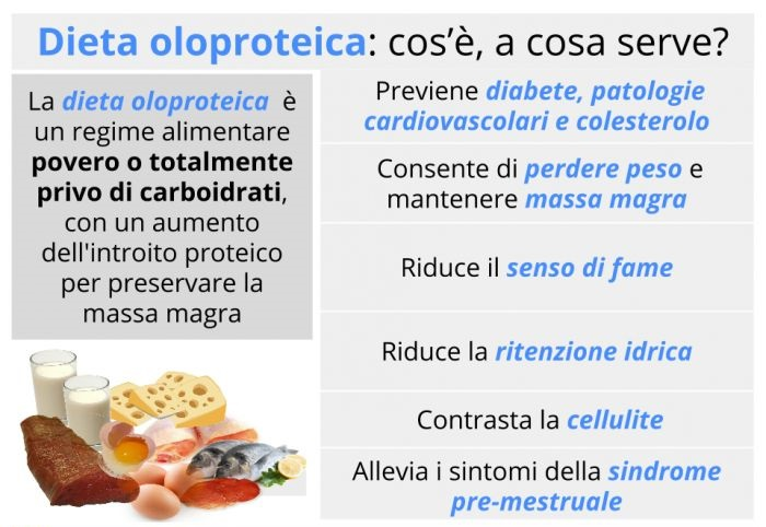 diete oloproteica